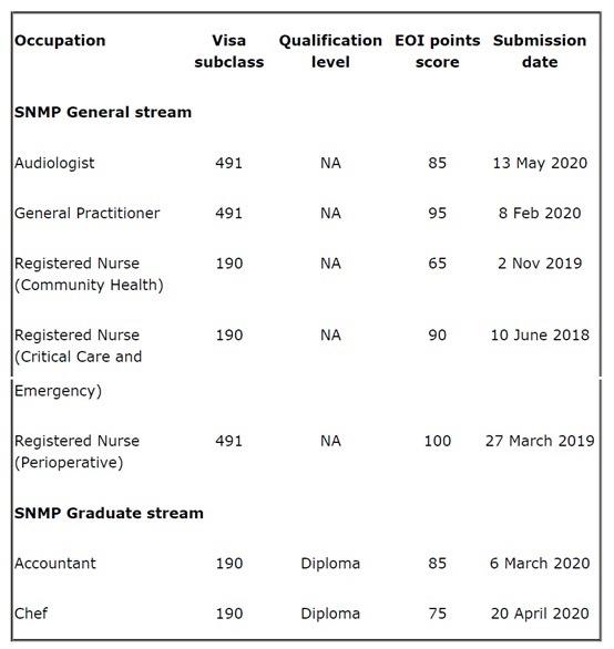 870类担保父母签证可境内提交申请,西澳发放州担邀请轮!