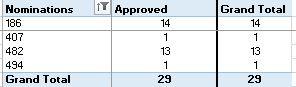 澳洲移民协会公布最新数据,关键领域职业申请成功率越来越高!
