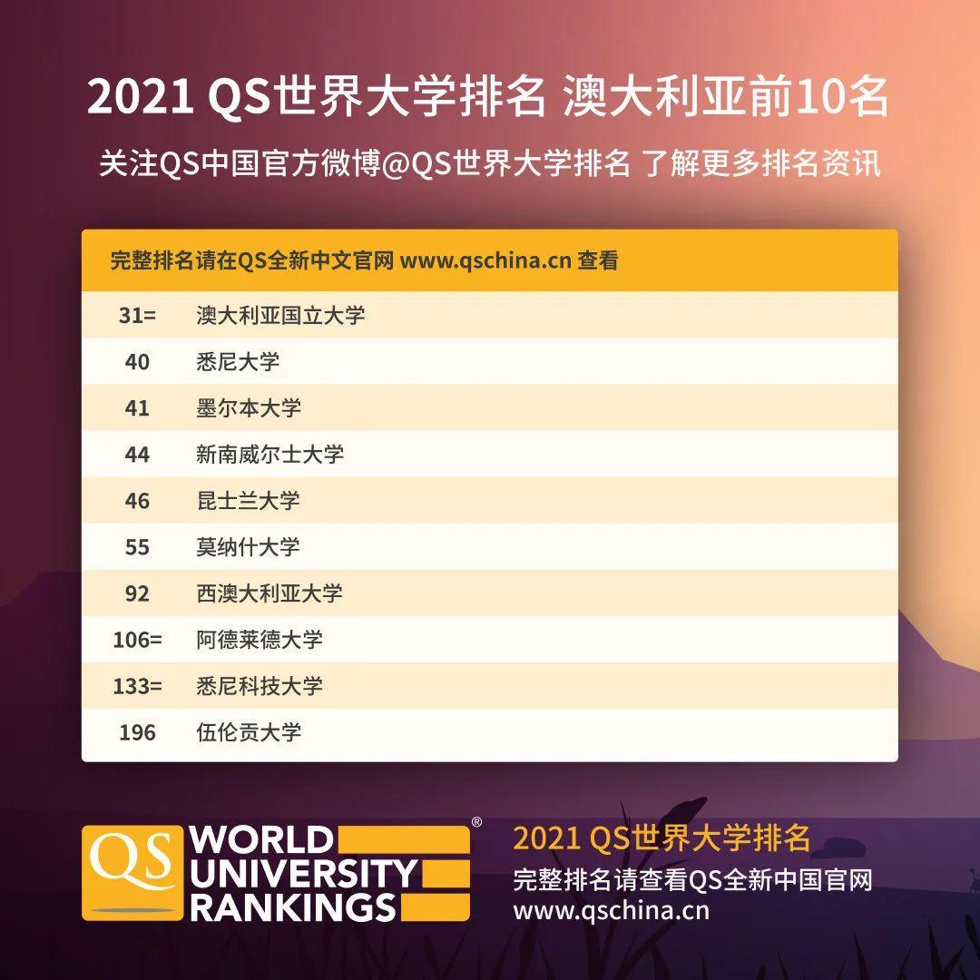 2021QS世界大学排名发布!看看澳洲世界前10的高校都有谁?