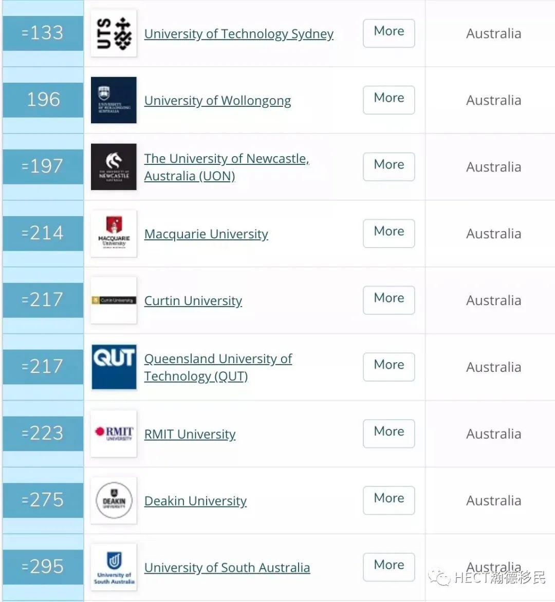 高考成绩也可申请澳洲高校!内附3种高考后澳洲高校申请方案