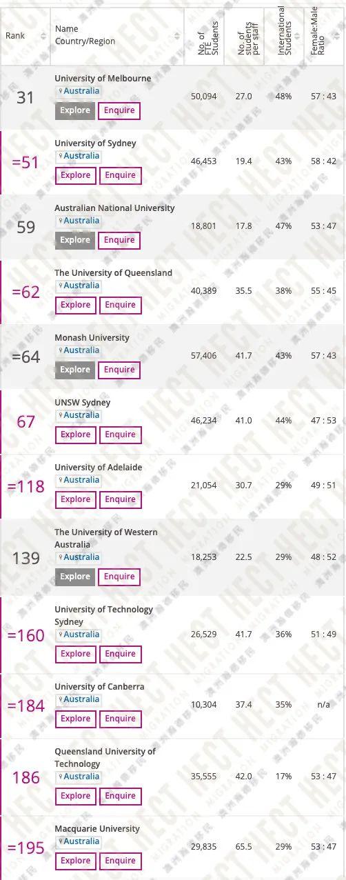 泰晤士发布2021年世界大学排名!澳洲这12所高校进入全球前200名!